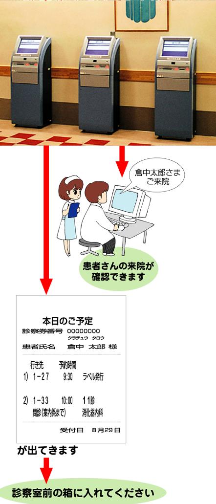 外来受診の流れ 画像2