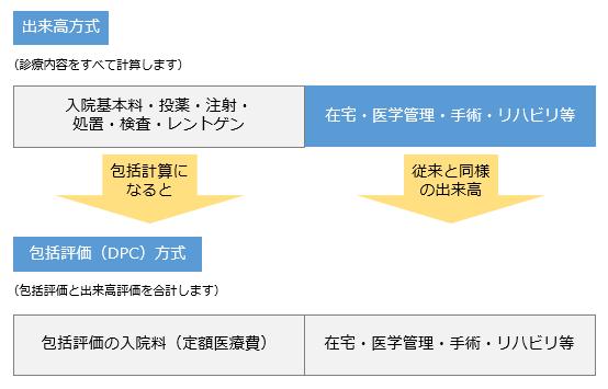 診断群分類包括支払制度(DPC)