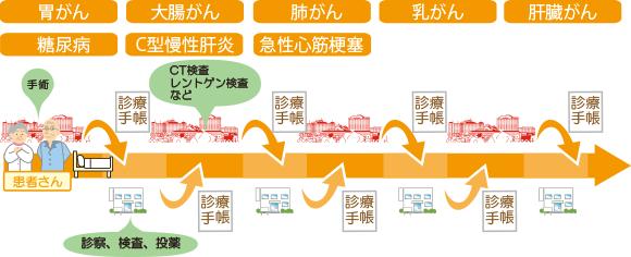 双方向型(循環型)の概要
