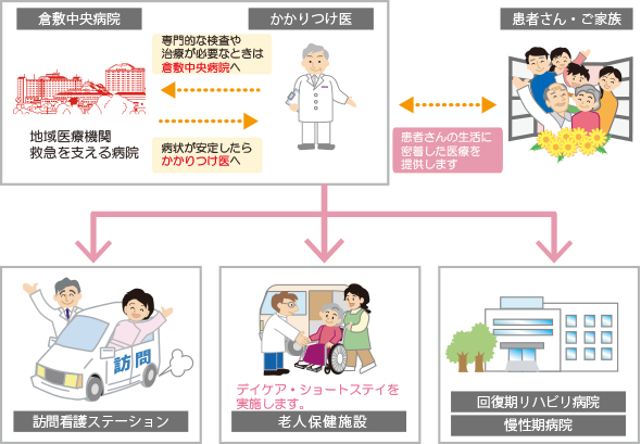 他の病院・医院の紹介
