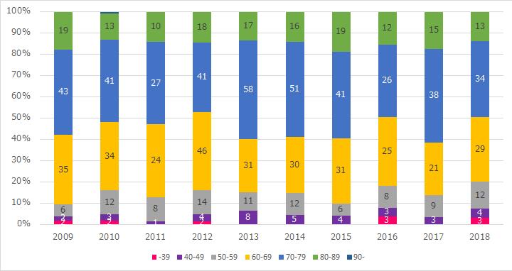 冠動脈バイパス術(年齢分布)