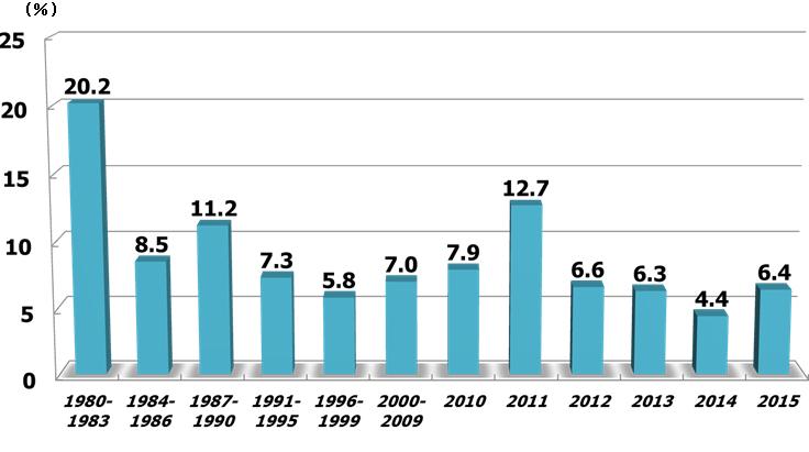 発症後24時間以内の急性心筋梗塞:院内死亡率